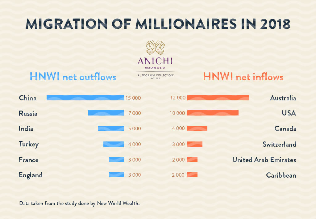 Migration of millionaires in 2018