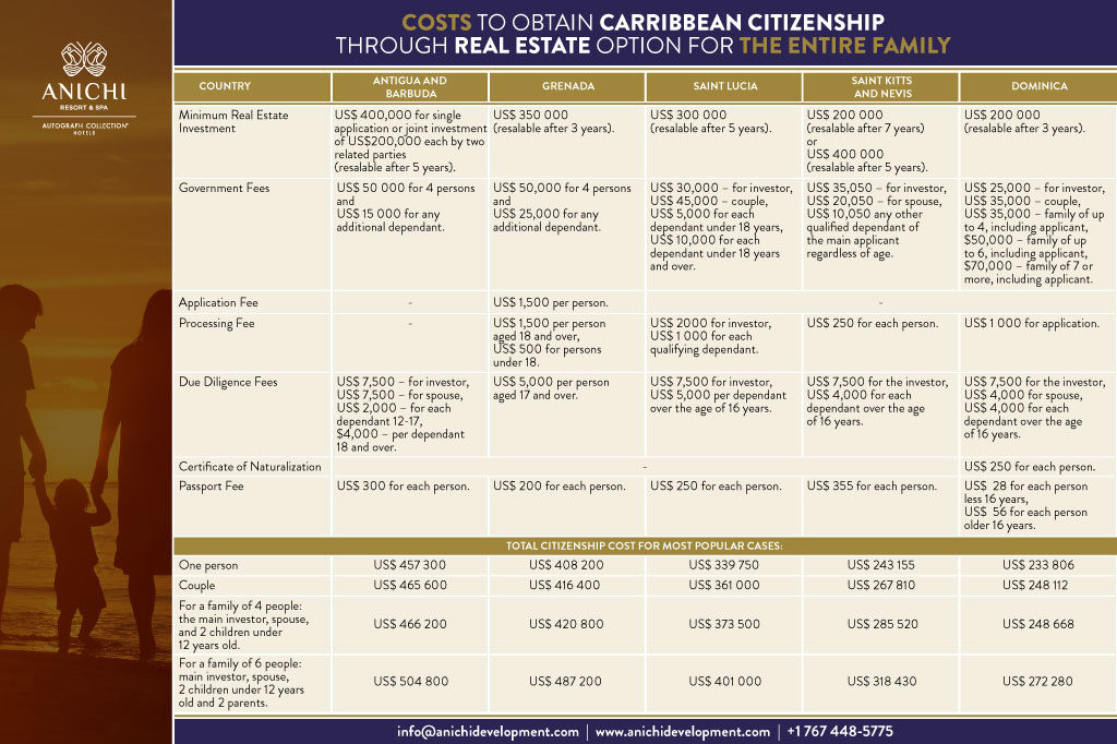 Costs to Obtain Caribbean Citizenship through Real Estate Option for the Entire Family
