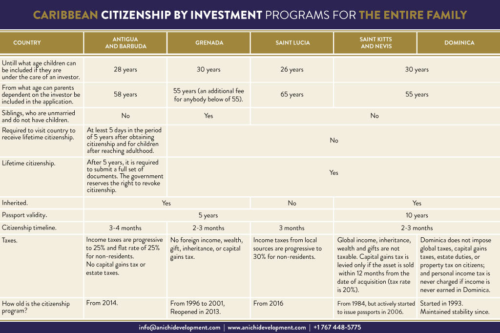 Caribbean Citizenship by Investment Programs for the Entire Family.