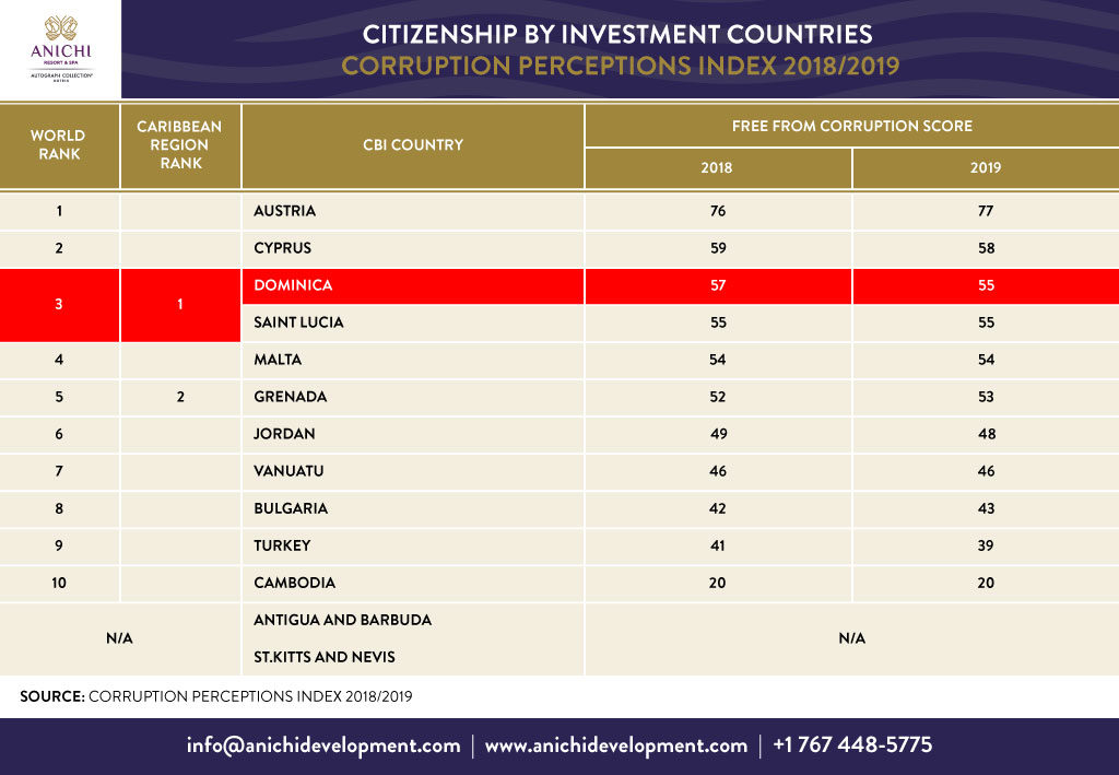 Citizenship by Investment Countries Corruption Perceptions Index 2018/2019