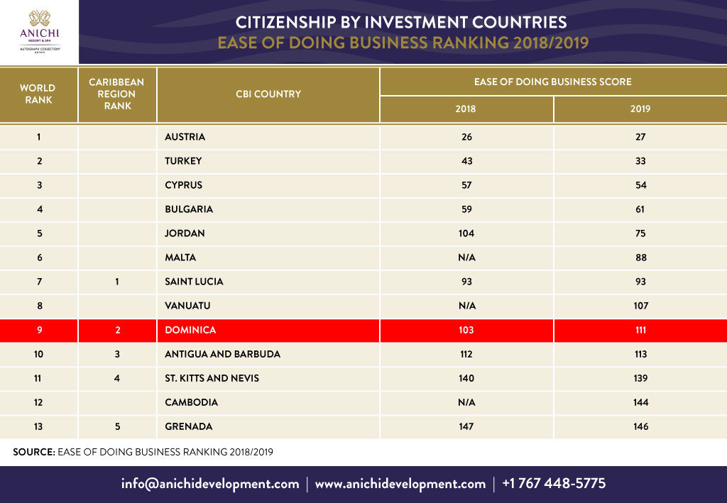 Citizenship by Investment Countries Easy of Doing Business Ranking 2018/2019