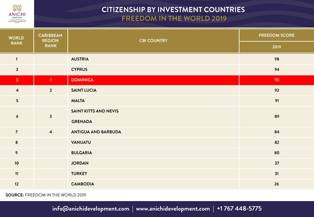 Citizenship by Investment Countries Freedom in the World 2019
