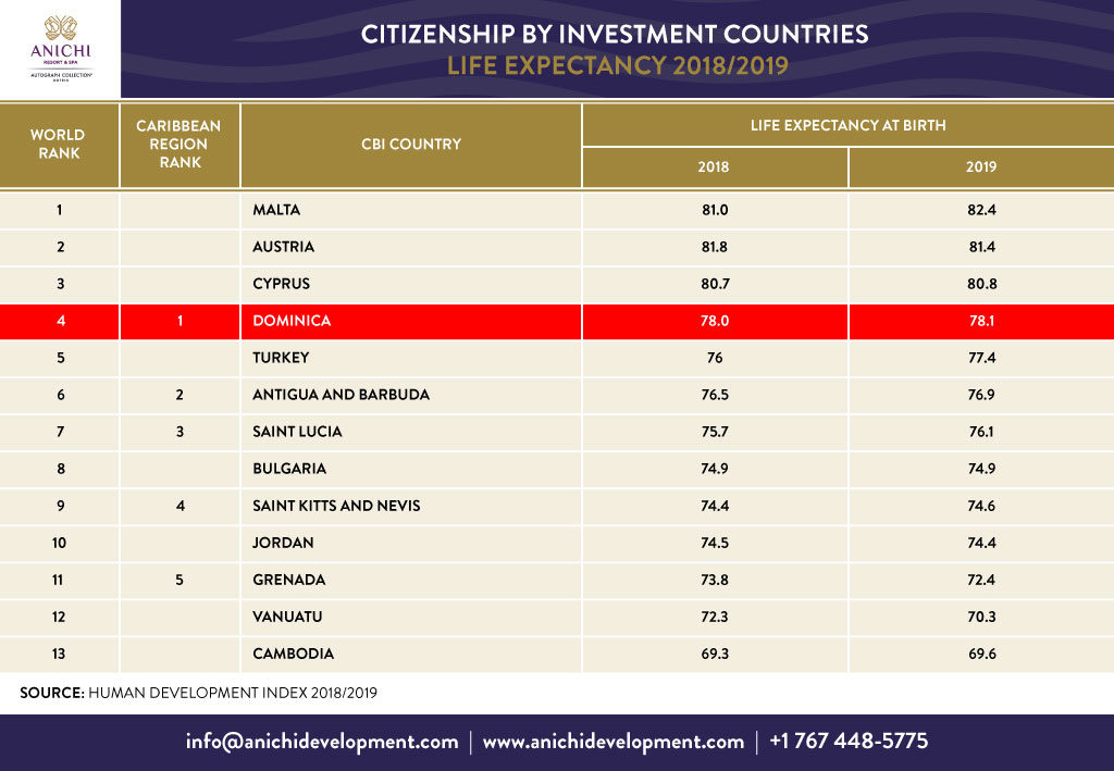 Citizenship by Investment Countries Life Expectancy 2018/2019