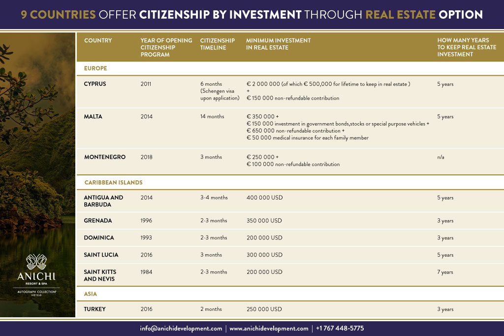 9 Countries Offer Citizenship by Investment through Real Estate Option